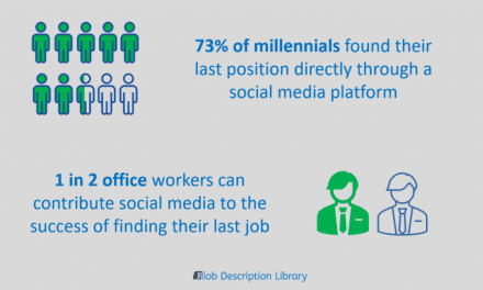 How the next generation is using social media to find jobs. What does this mean for online recruiters?